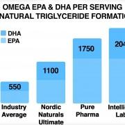 Ultra Pure Omega 3 3